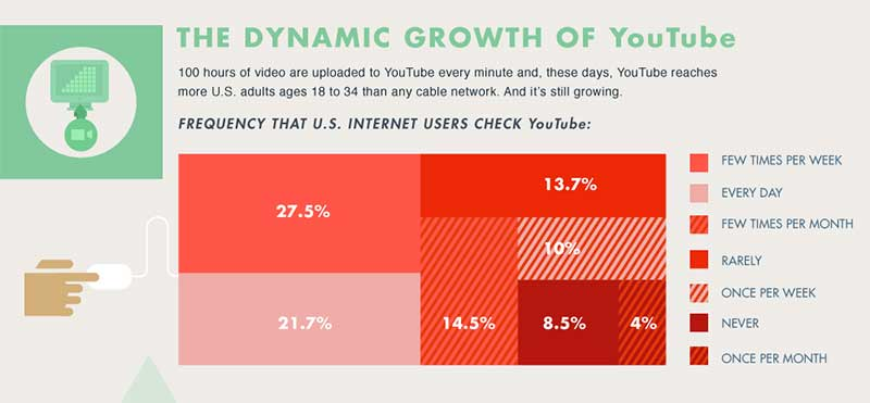 YouTube Infographic