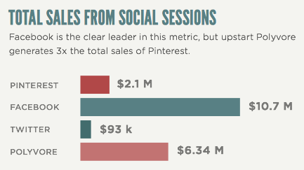 Sales from Social Sessions